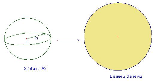 différence cercle et disque